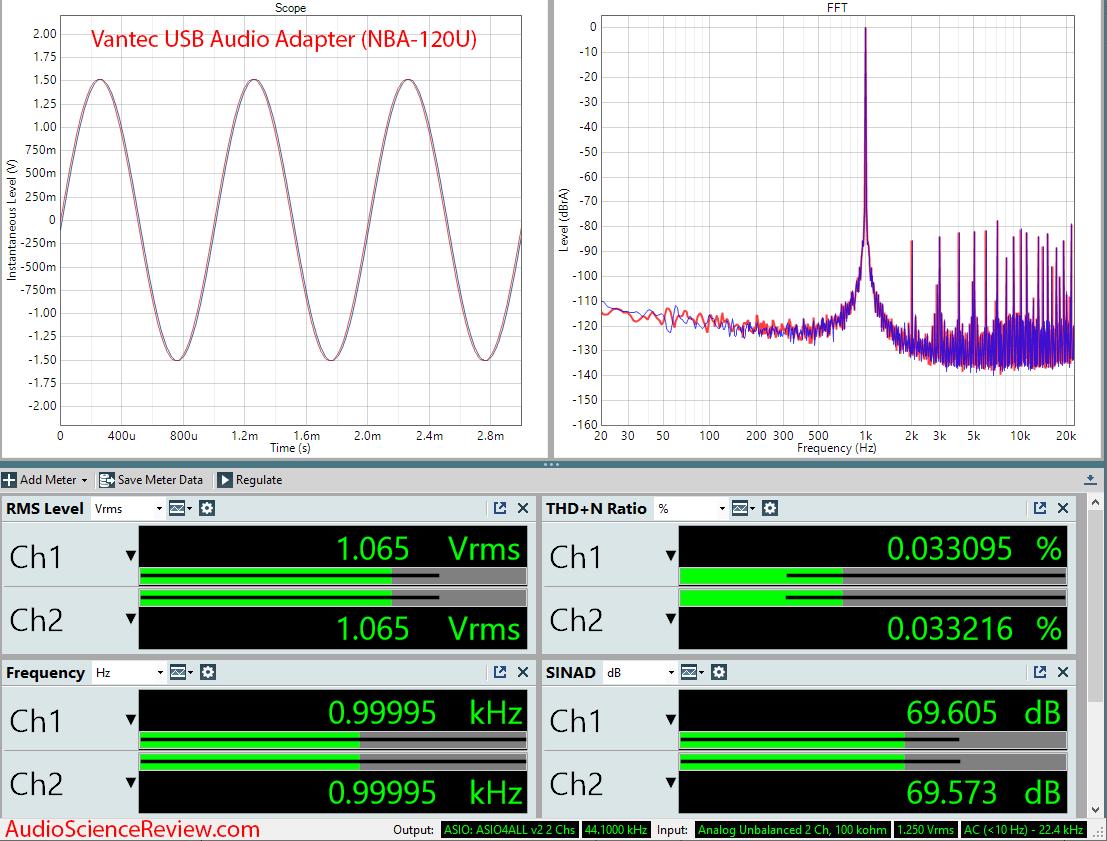 Vantec USB Audio Adapter (NBA-120U) Audio Measurements.png