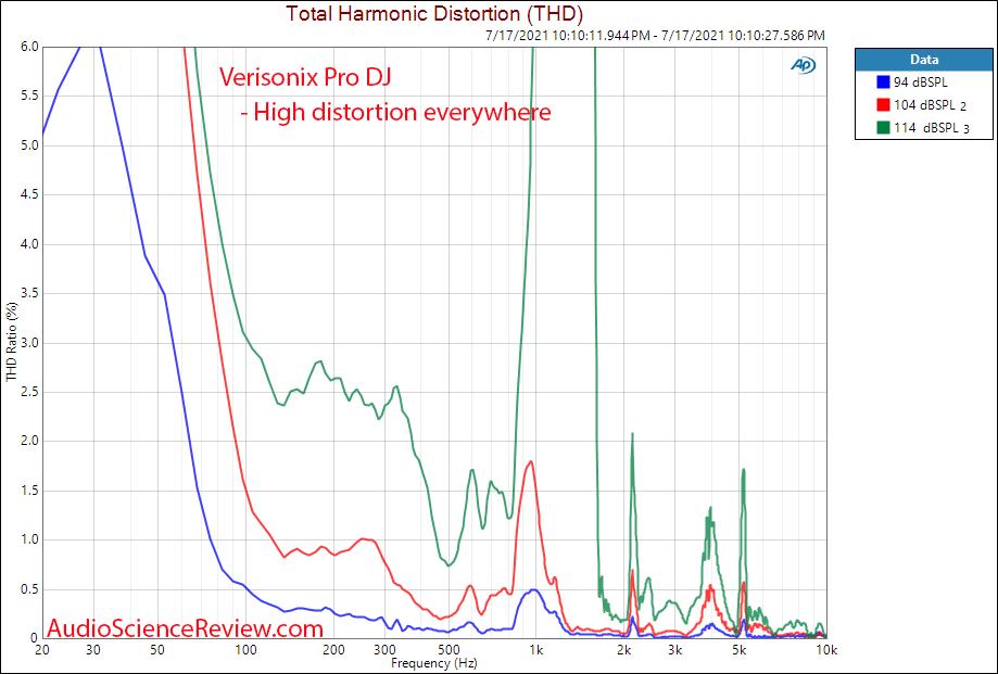 Verisonix Pro DJ distortion vs Frequency Response Meaurements Hybrid Electrostatic headphone.png