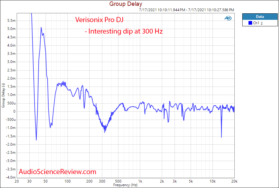 Verisonix Pro DJ Group Delay vs  Frequency Response Meaurements Hybrid Electrostatic headphone.png
