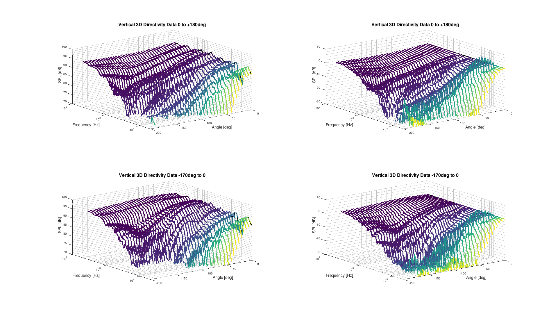 Vertical 3D Directivity data.png