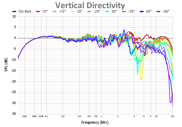Vertical Directivity-10.png