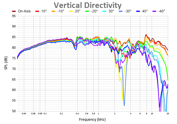 Vertical Directivity 11.png