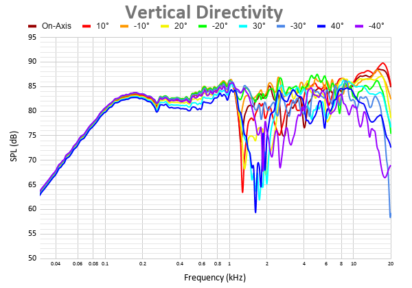 Vertical Directivity 12.png