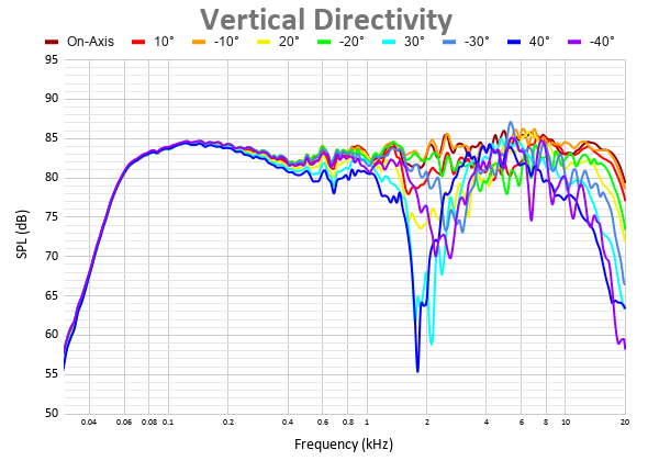 Vertical Directivity 16.png
