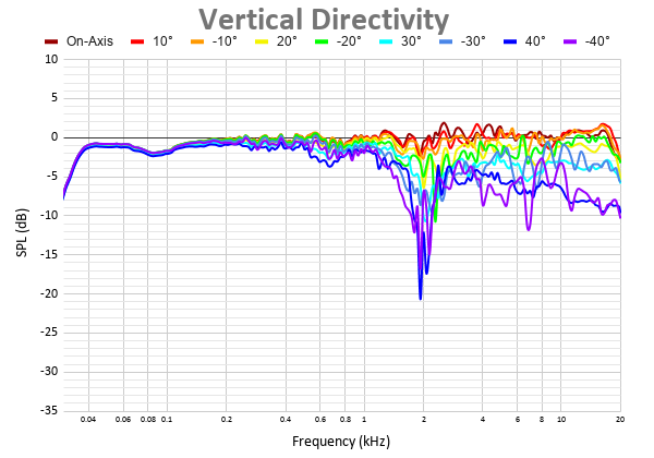 Vertical Directivity 2.png