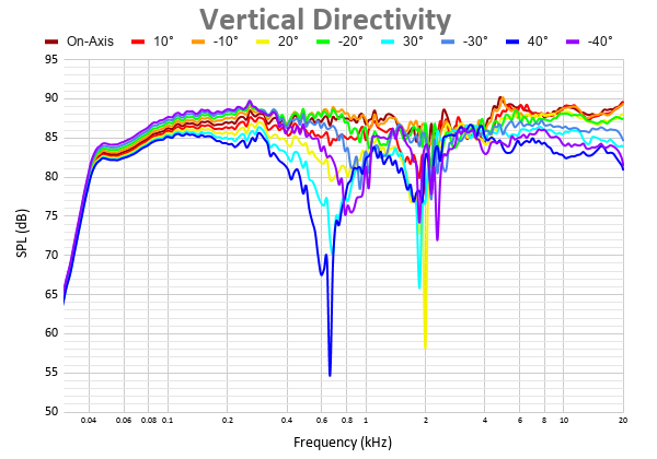 Vertical Directivity-2.png