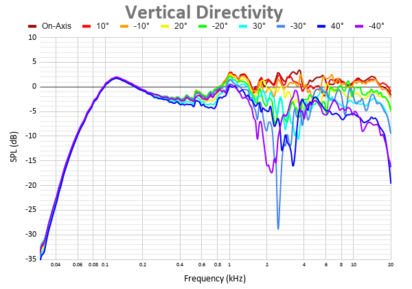 Vertical Directivity 27.png