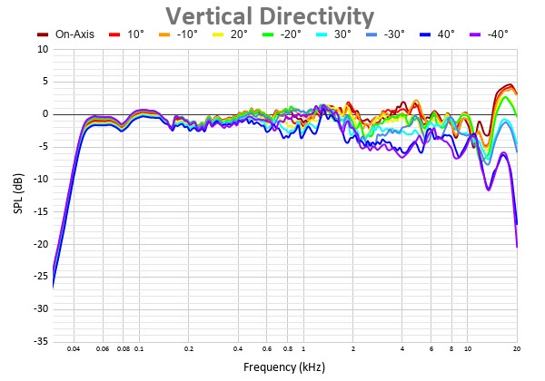 Vertical Directivity 29.png