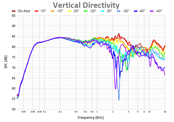 Vertical Directivity (3).png
