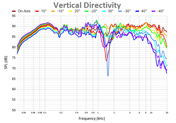 Vertical Directivity 33.png