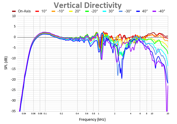 Vertical Directivity 35.png