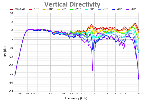 Vertical Directivity 38.png
