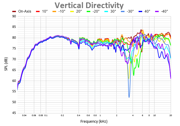 Vertical Directivity 39.png