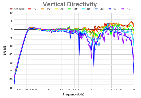 Vertical Directivity 4.png