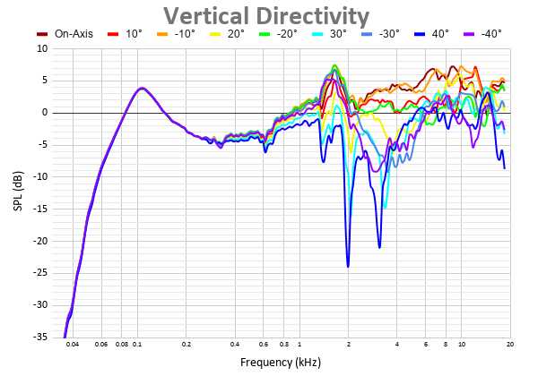 Vertical Directivity 41.png