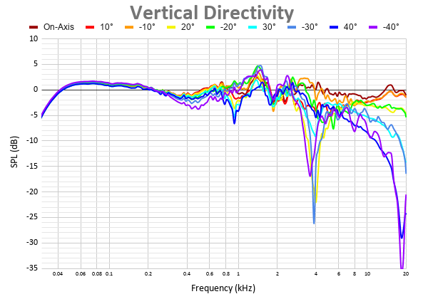 Vertical Directivity 43.png
