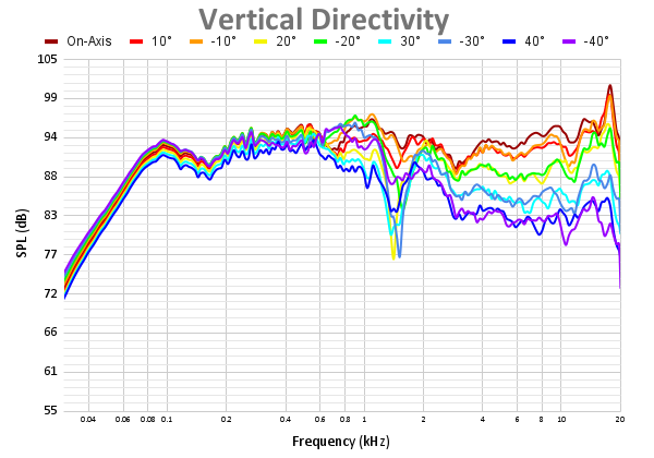 Vertical Directivity 47.png