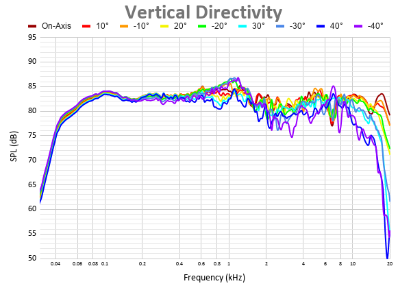 Vertical Directivity 5.png