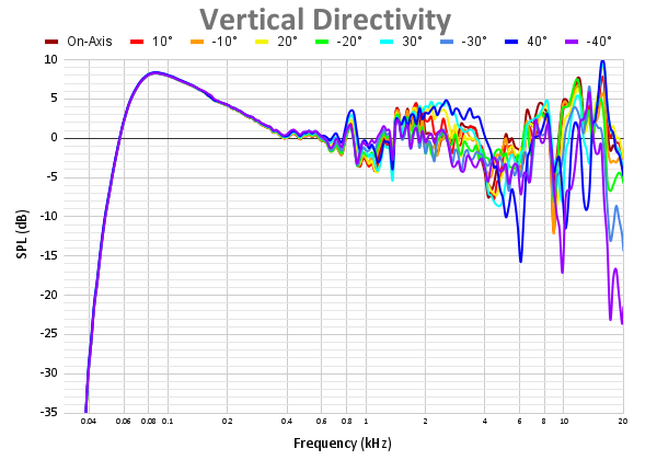 Vertical Directivity-5.png