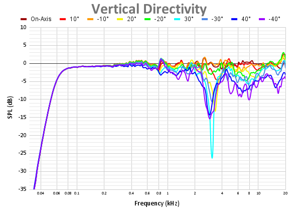 Vertical Directivity 52.png