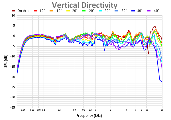 Vertical Directivity 56.png