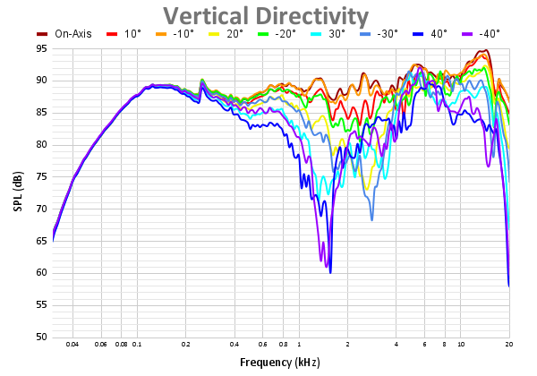 Vertical Directivity 57.png