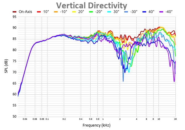 Vertical Directivity 6.png