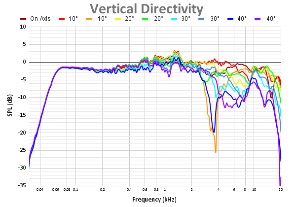 Vertical Directivity 60.png