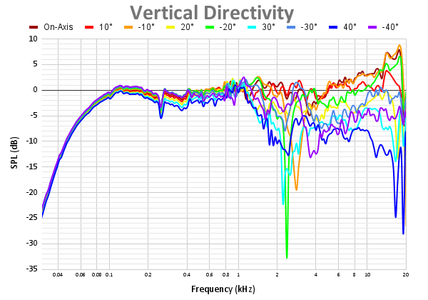 Vertical Directivity 61.png