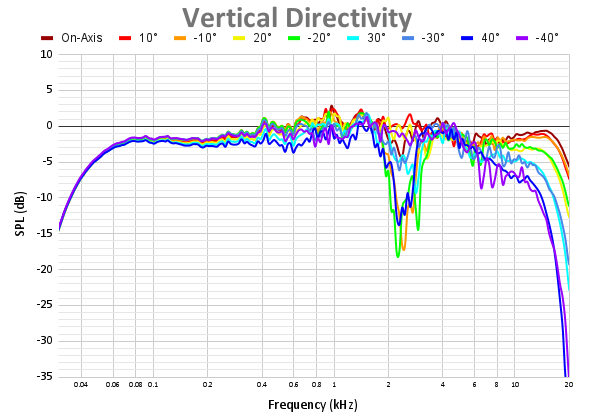 Vertical Directivity 64.png