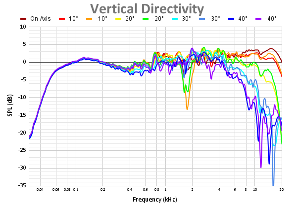 Vertical Directivity 69.png