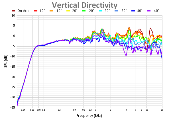 Vertical Directivity 70.png