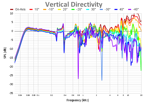 Vertical Directivity 71.png