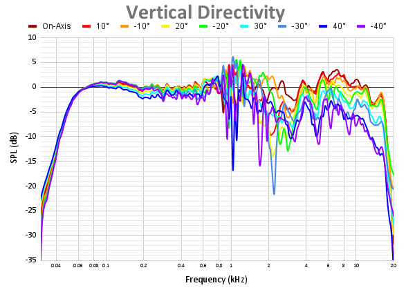 Vertical Directivity 72.png