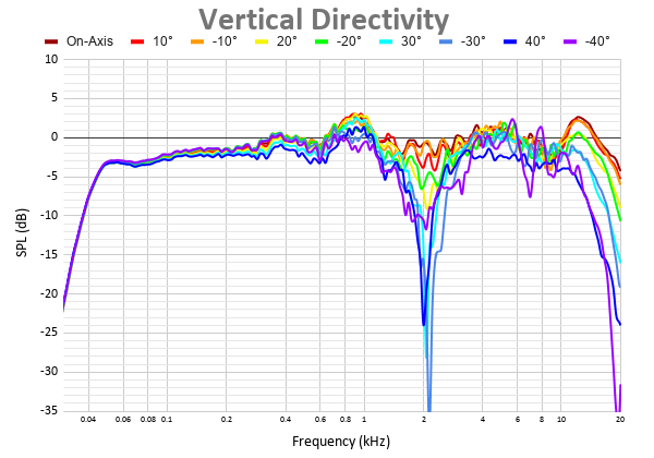 Vertical Directivity 8.png
