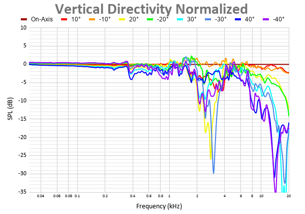 Vertical Directivity Normalized 10.png