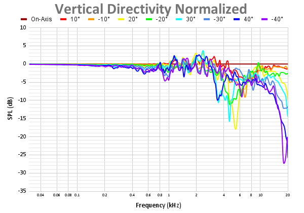 Vertical Directivity Normalized-10.png