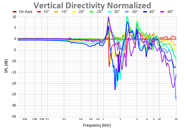 Vertical Directivity Normalized 11.png