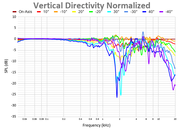 Vertical Directivity Normalized 15.png