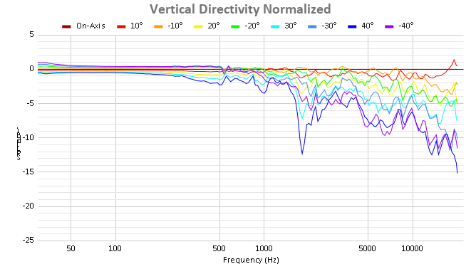 Vertical Directivity Normalized (2).png