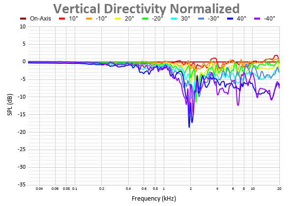 Vertical Directivity Normalized 2.png
