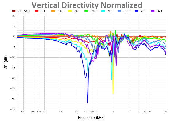 Vertical Directivity Normalized-2.png