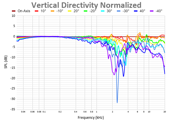 Vertical Directivity Normalized 27.png