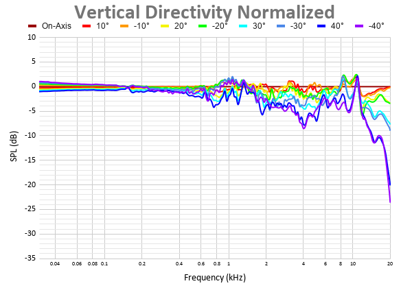 Vertical Directivity Normalized 29.png