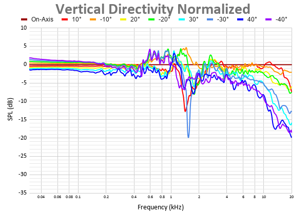 Vertical Directivity Normalized 33.png