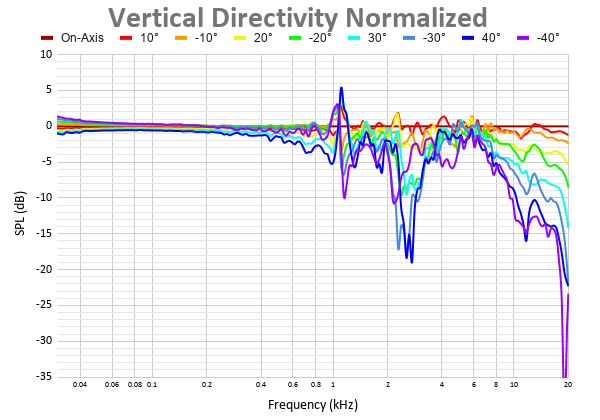 Vertical Directivity Normalized 35.png