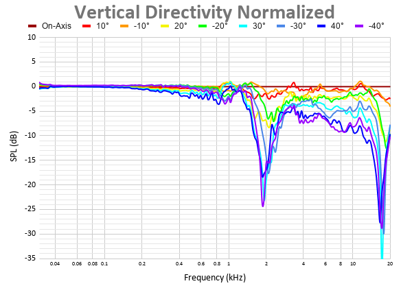 Vertical Directivity Normalized 36.png