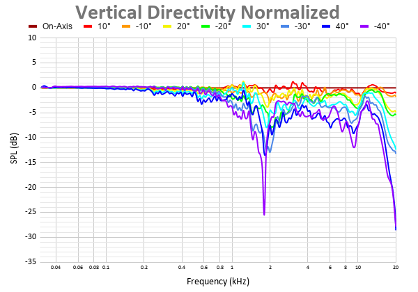 Vertical Directivity Normalized 38.png
