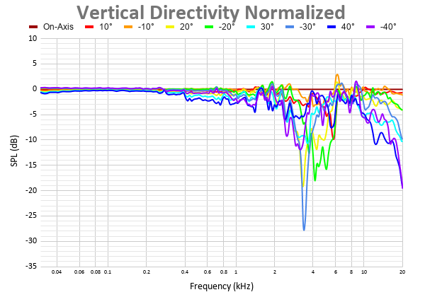 Vertical Directivity Normalized 39.png