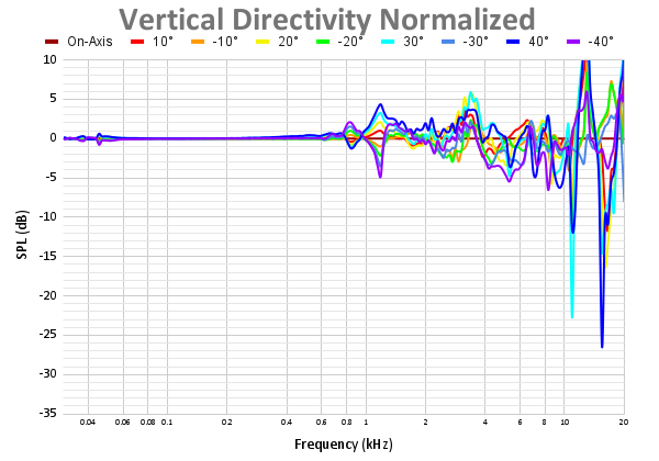 Vertical Directivity Normalized-4.png